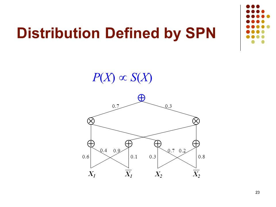 Distribution Defined by SPN