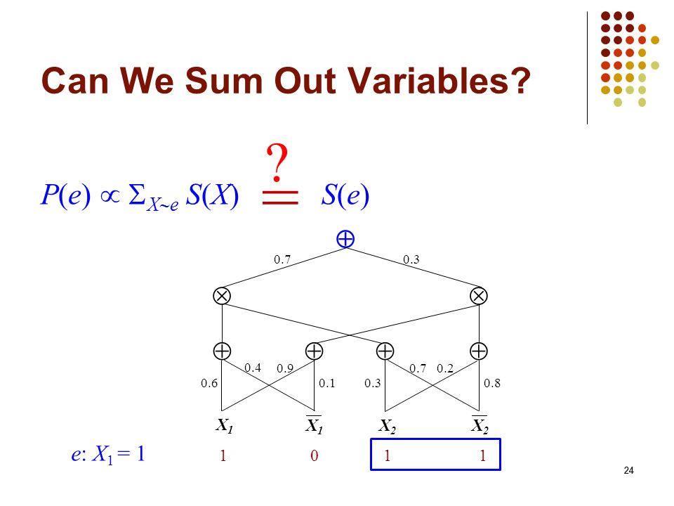 Can We Sum Out Variables
