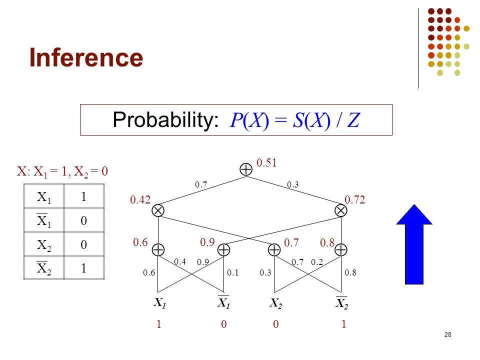 Probability: P(X) = S(X) / Z