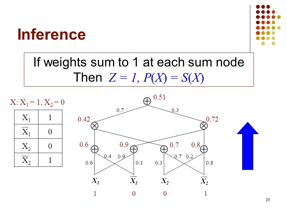 If weights sum to 1 at each sum node
