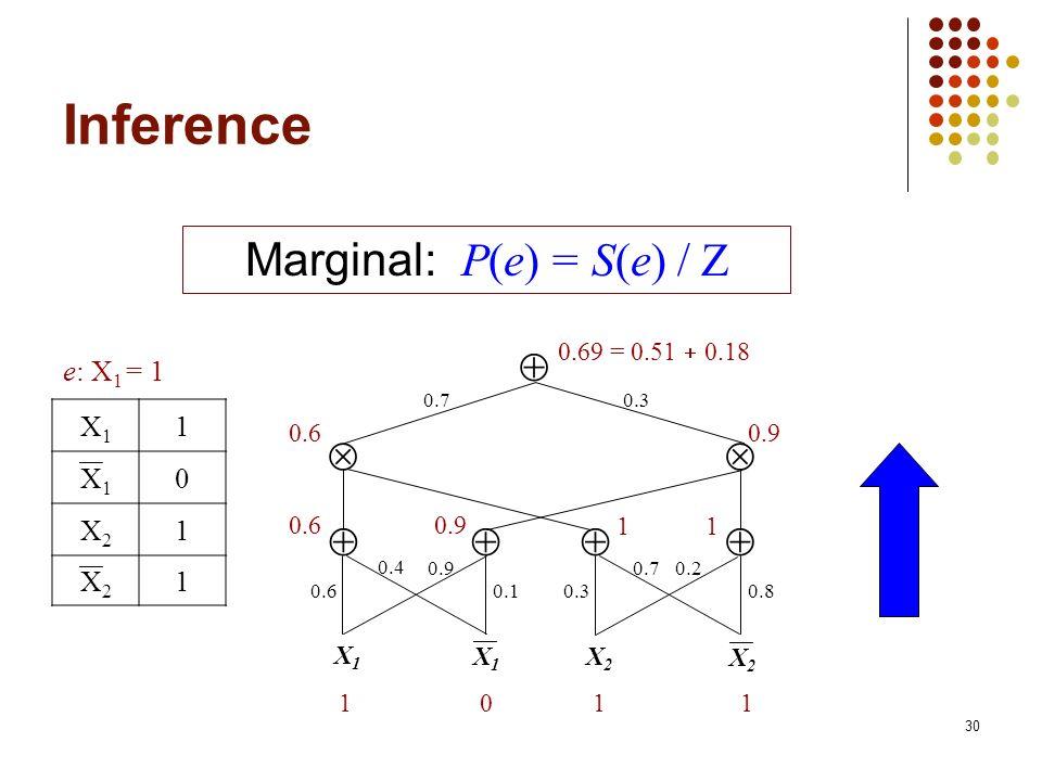 Marginal: P(e) = S(e) / Z