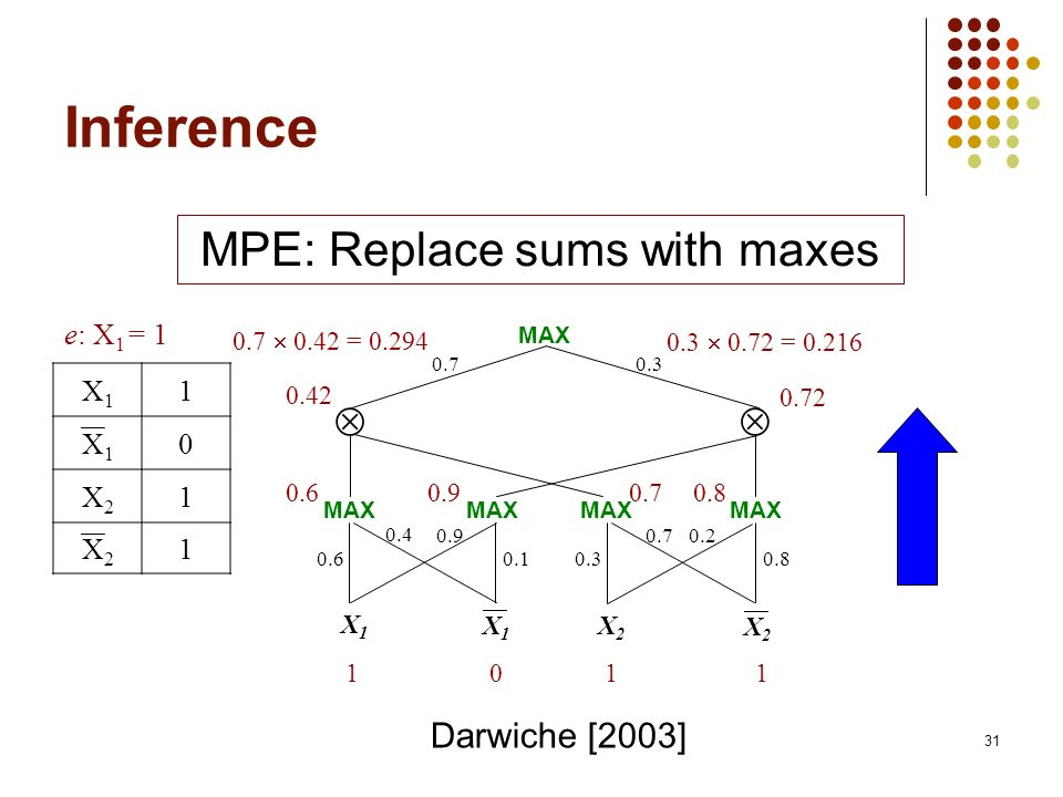 MPE: Replace sums with maxes