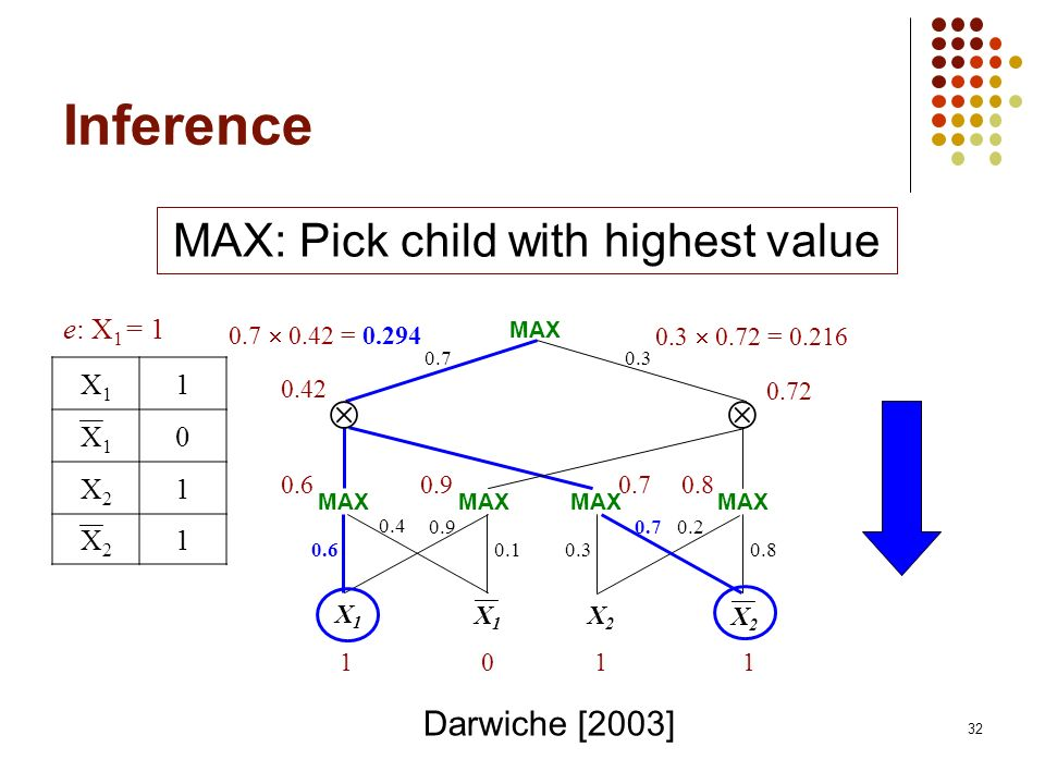 MAX: Pick child with highest value