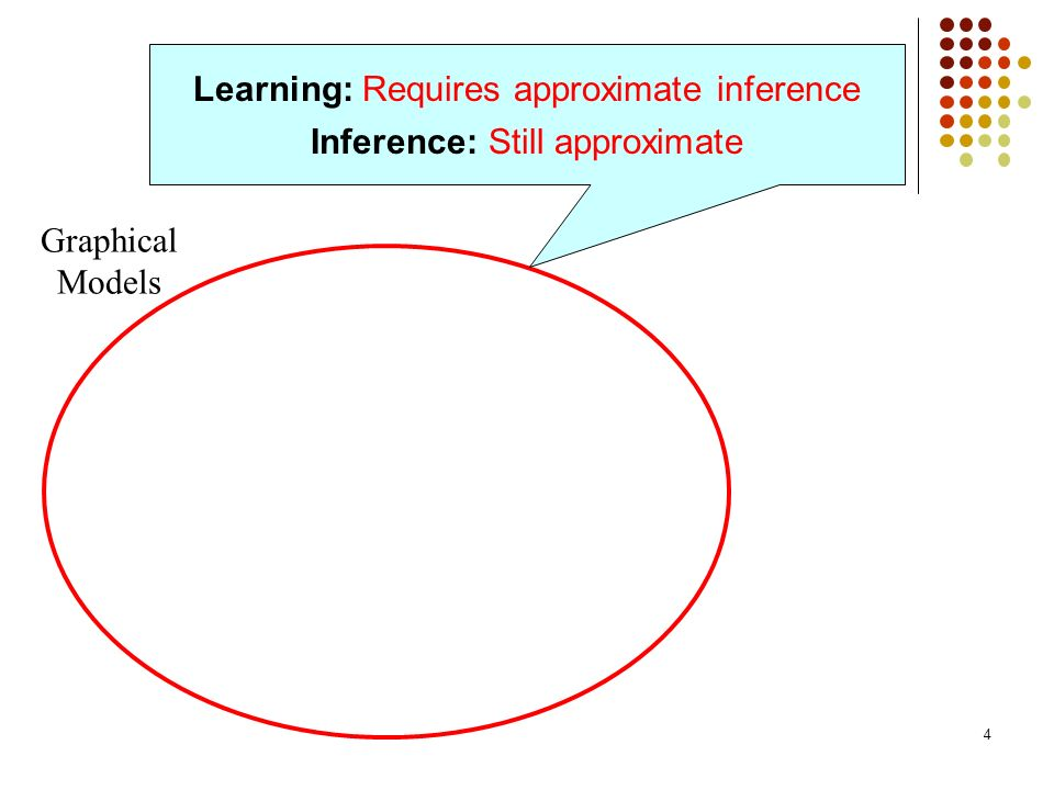 Learning: Requires approximate inference Inference: Still approximate