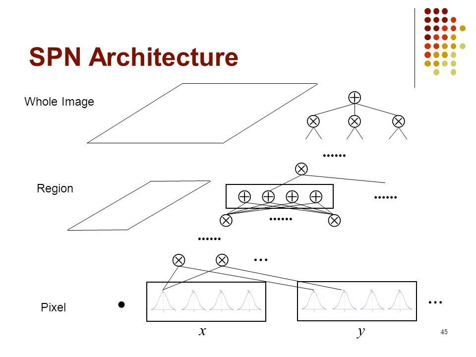 SPN Architecture               ...... ...... ......