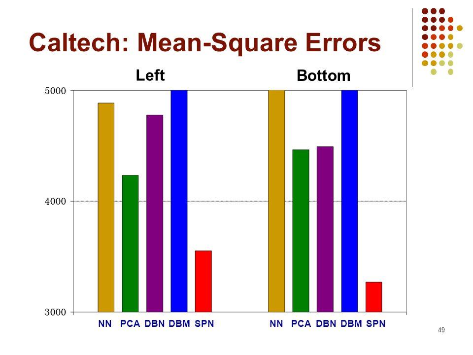 Caltech: Mean-Square Errors