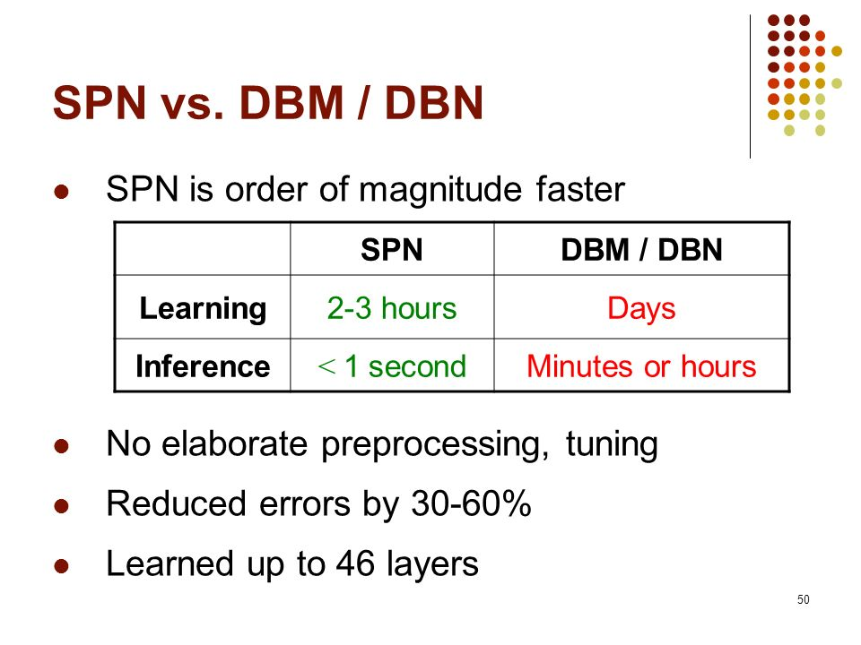 SPN vs. DBM / DBN SPN is order of magnitude faster