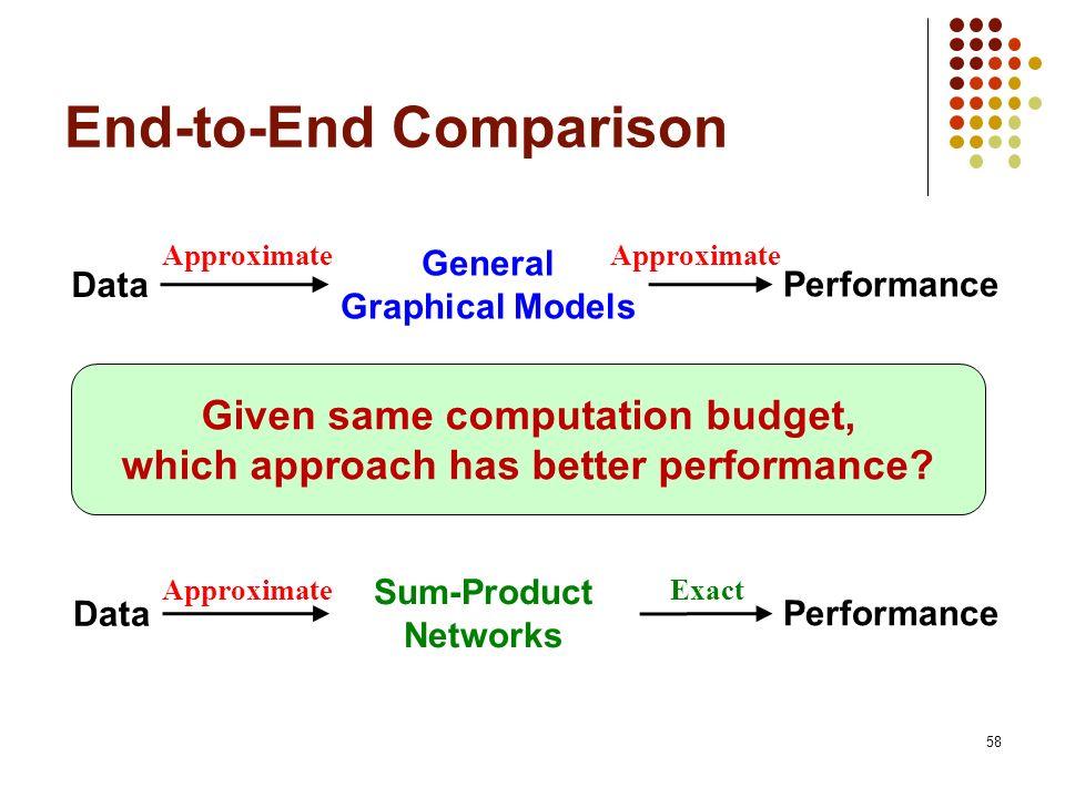End-to-End Comparison