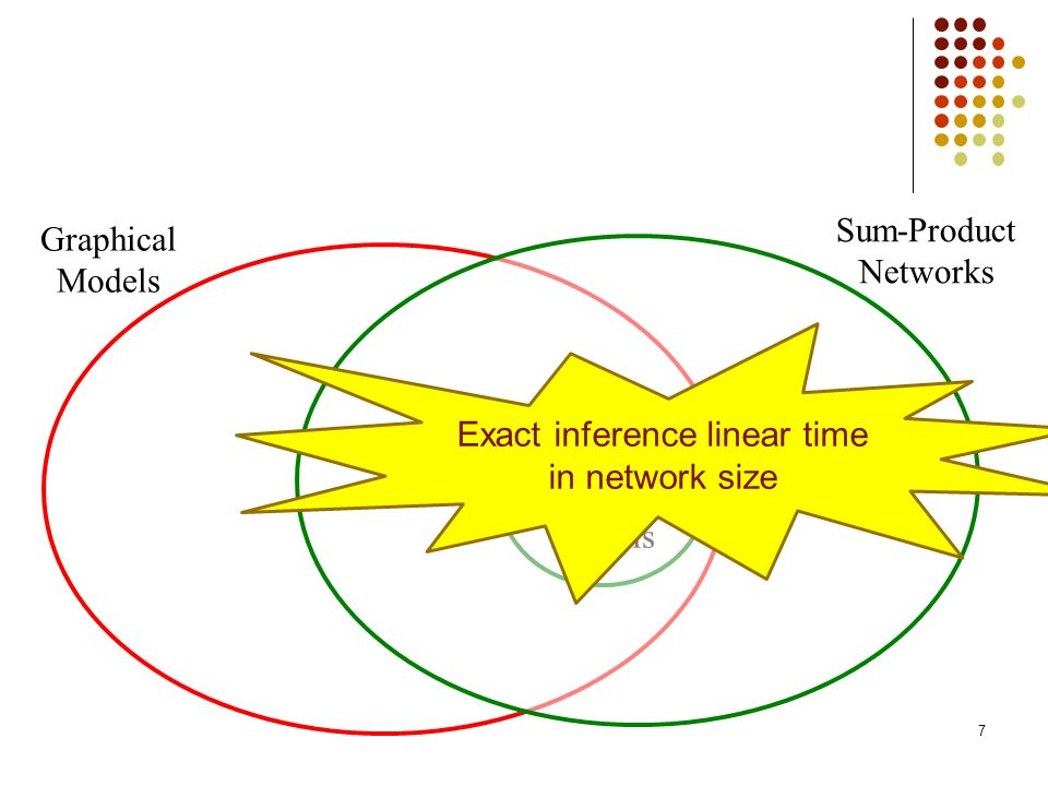 Exact inference linear time in network size