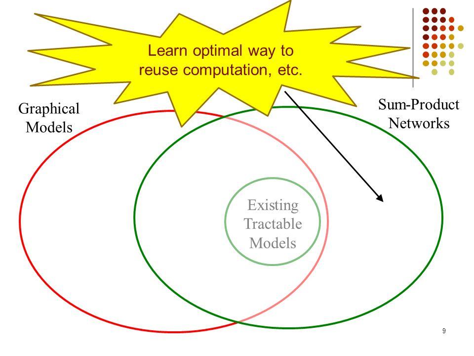 Learn optimal way to reuse computation, etc.