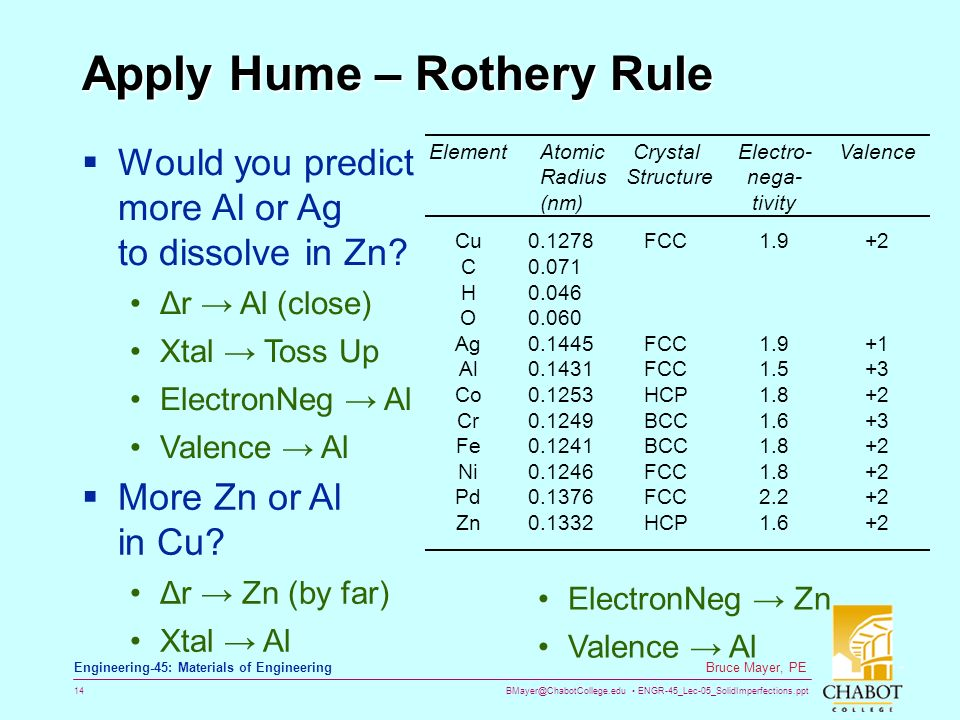 hume rothery rules Definition of hume-rothery,  hume-rothery's three rules of alloy formation related immediately to theoretical work on the electron theory of metals, 3 and in.