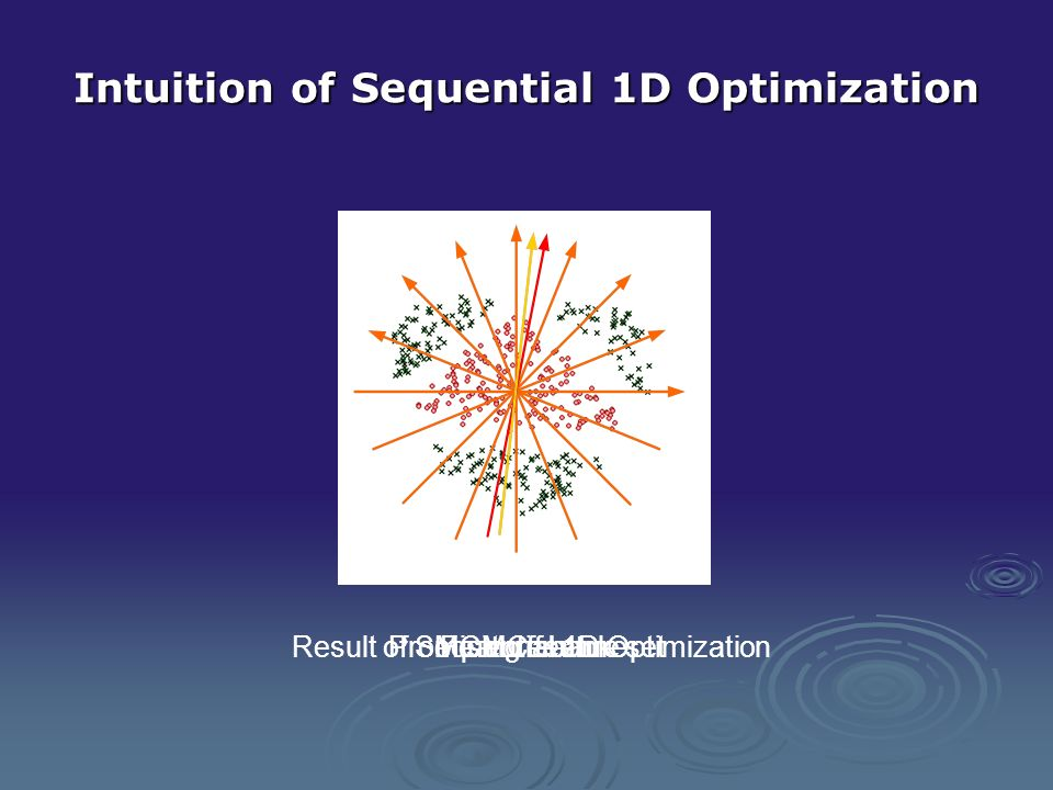 Intuition of Sequential 1D Optimization