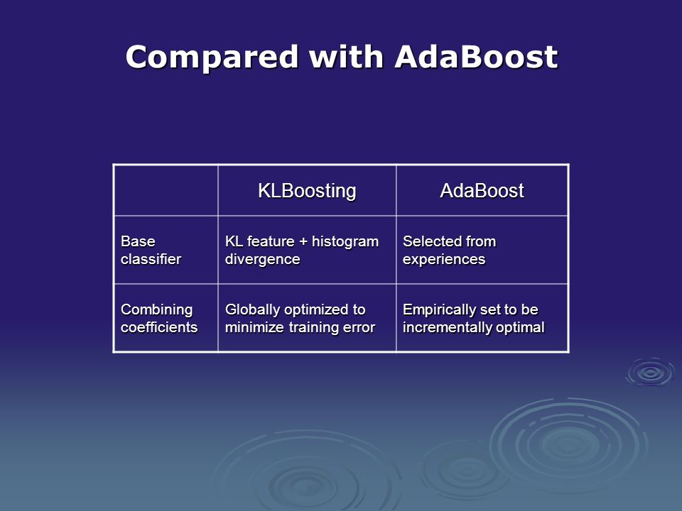 Compared with AdaBoost