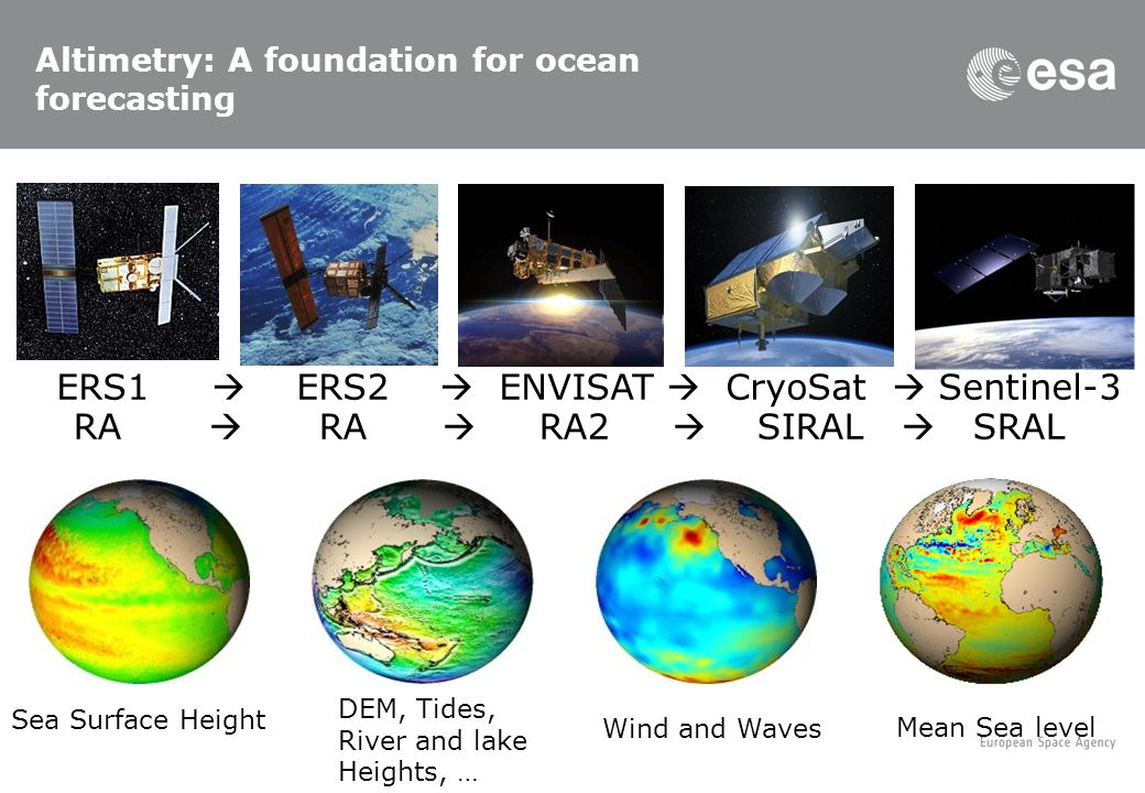 Esa and godae ocean view ppt video online download altimetry a foundation for ocean forecasting sciox Gallery
