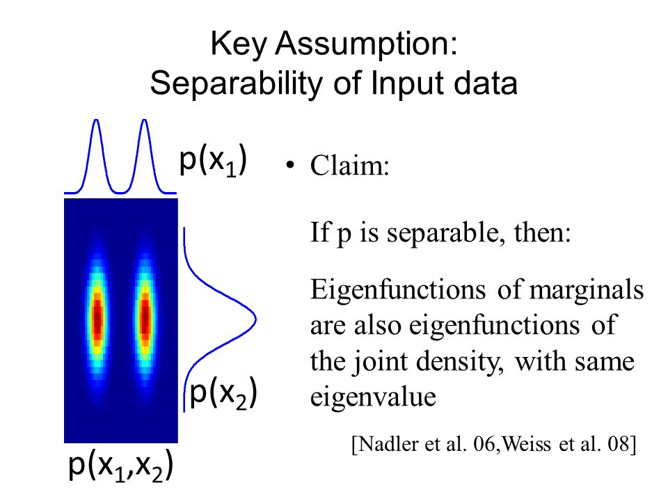 Key Assumption: Separability of Input data