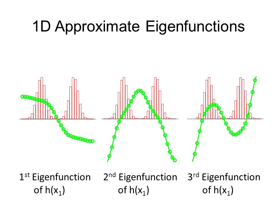 1D Approximate Eigenfunctions