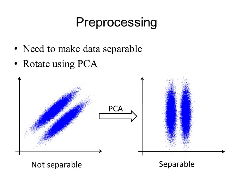 Preprocessing Need to make data separable Rotate using PCA PCA