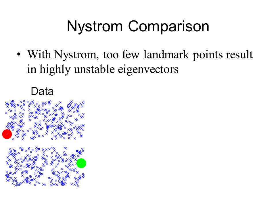 Nystrom Comparison With Nystrom, too few landmark points result in highly unstable eigenvectors.