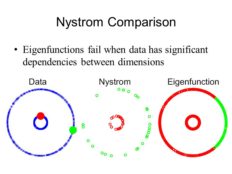 Nystrom Comparison Eigenfunctions fail when data has significant dependencies between dimensions.