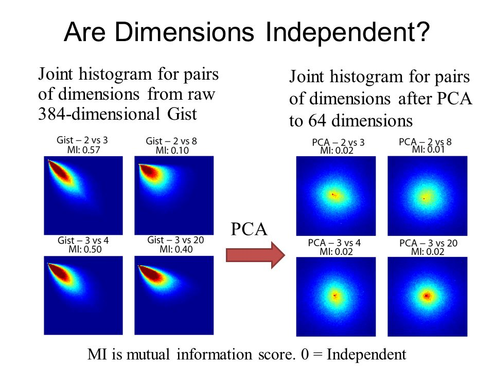 Are Dimensions Independent