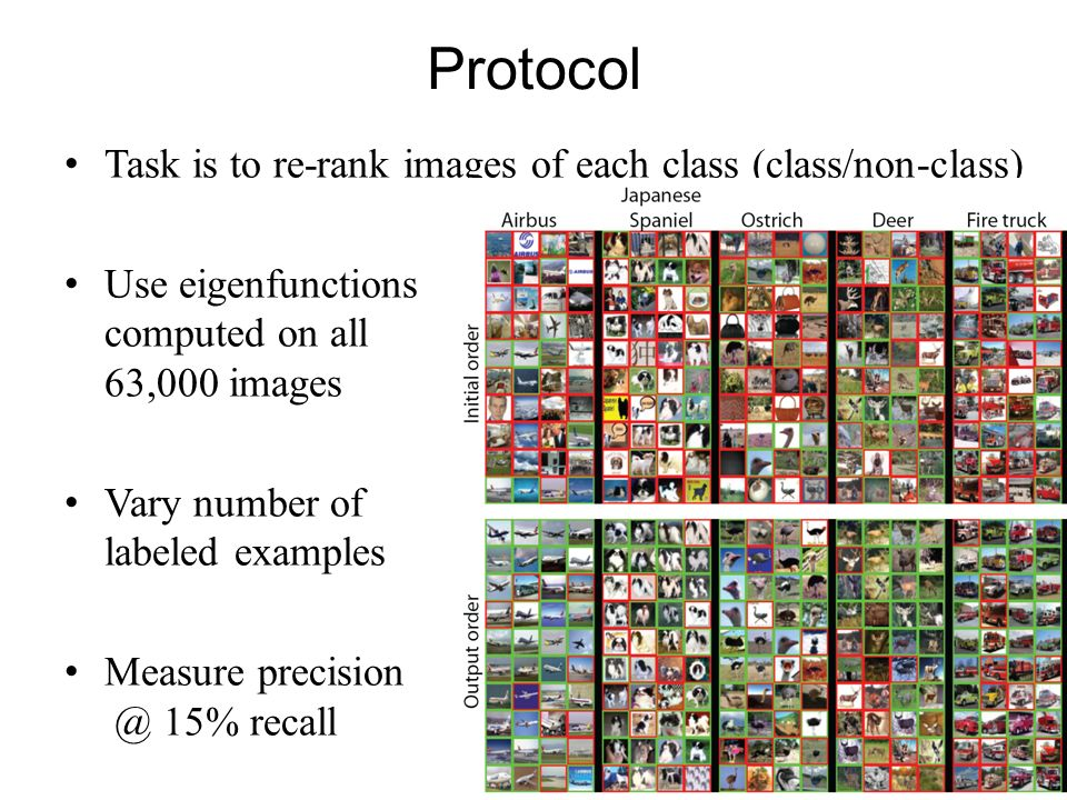 Protocol Task is to re-rank images of each class (class/non-class)