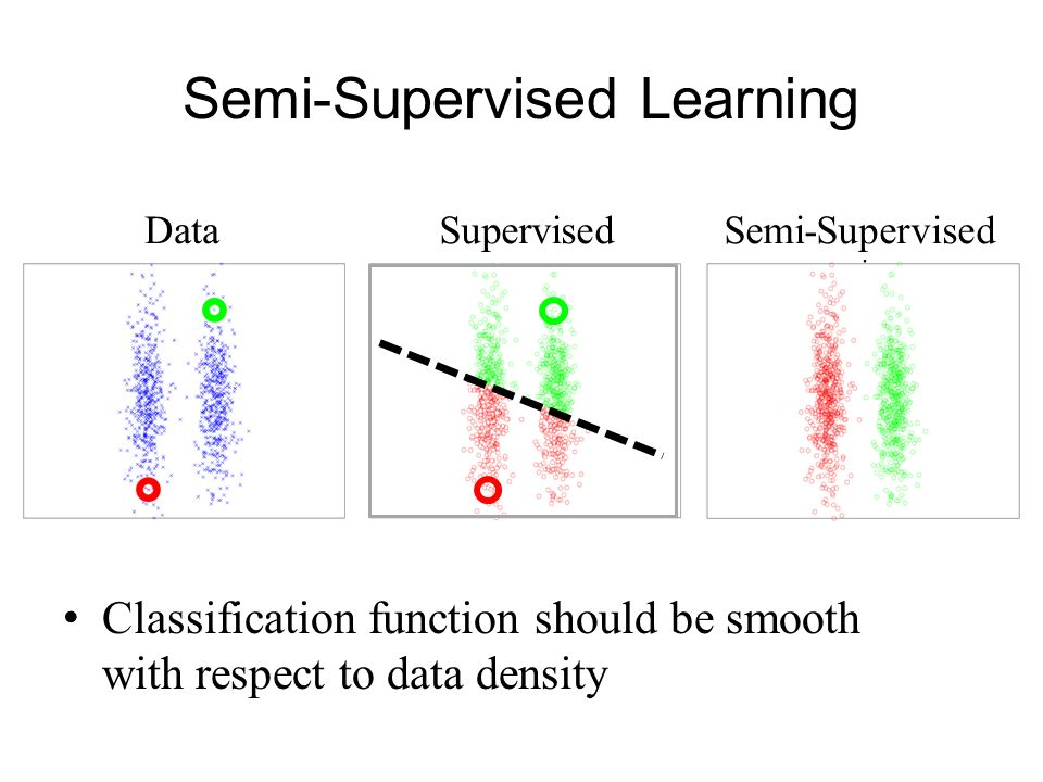 Semi-Supervised Learning
