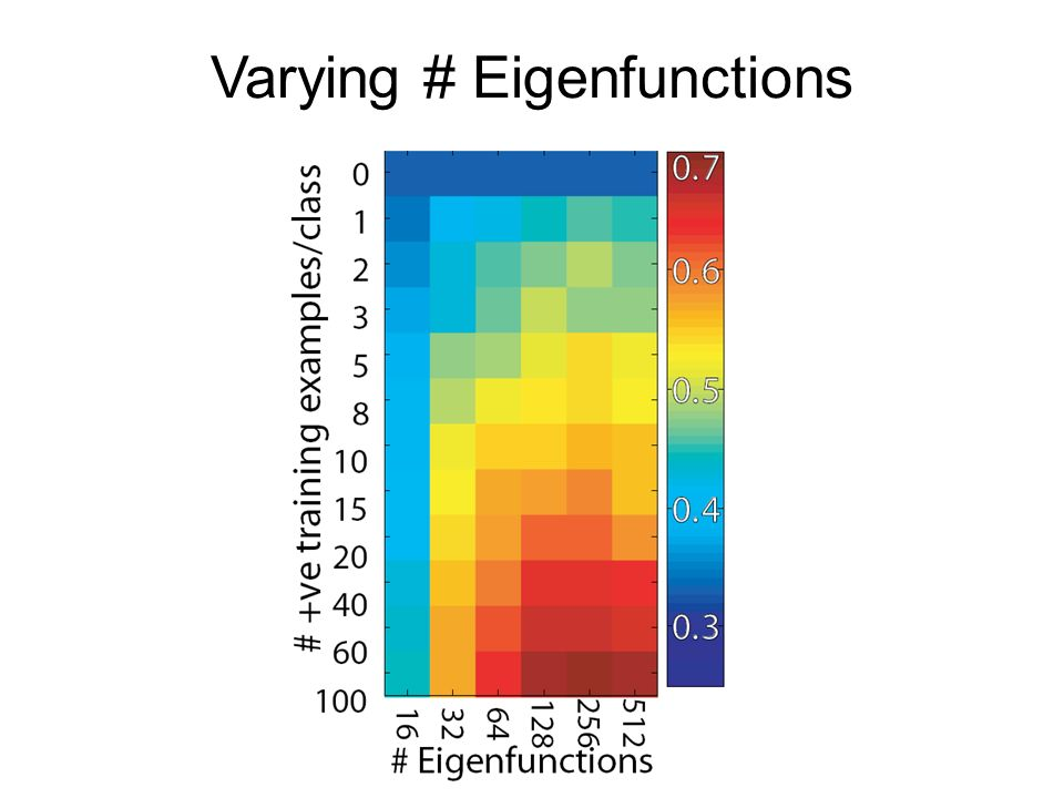 Varying # Eigenfunctions