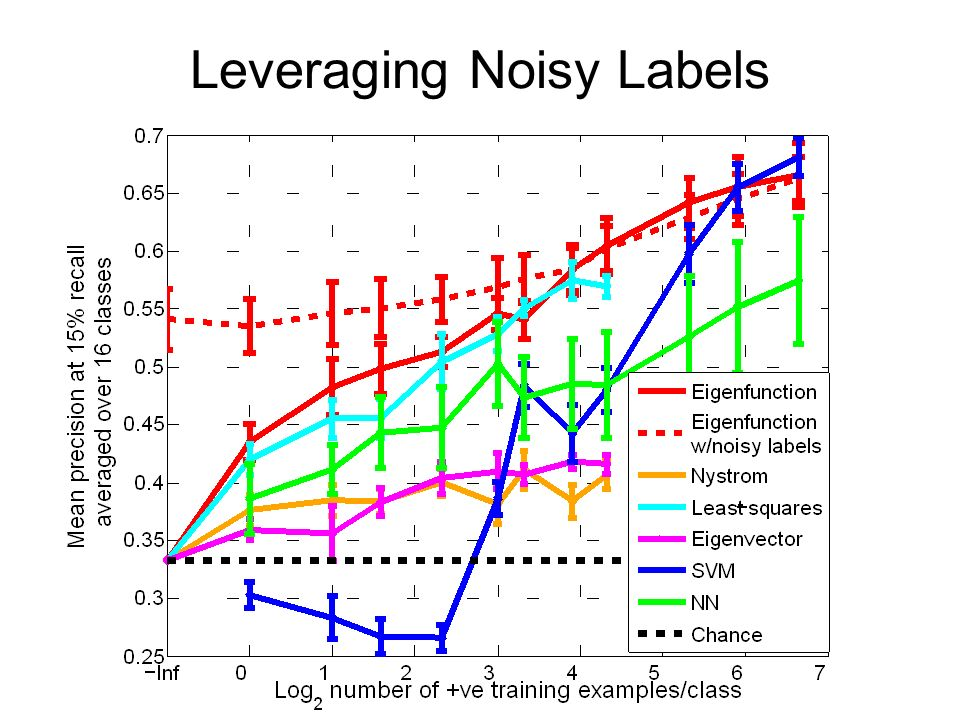 Leveraging Noisy Labels