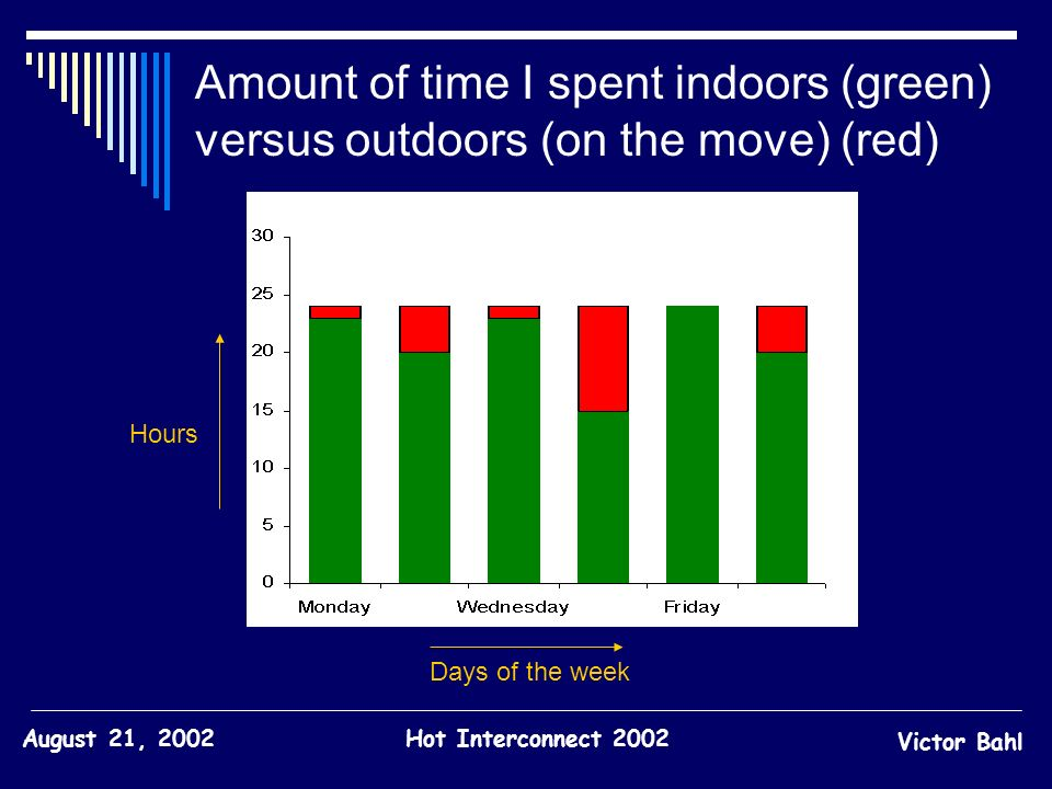 Amount of time I spent indoors (green) versus outdoors (on the move) (red)