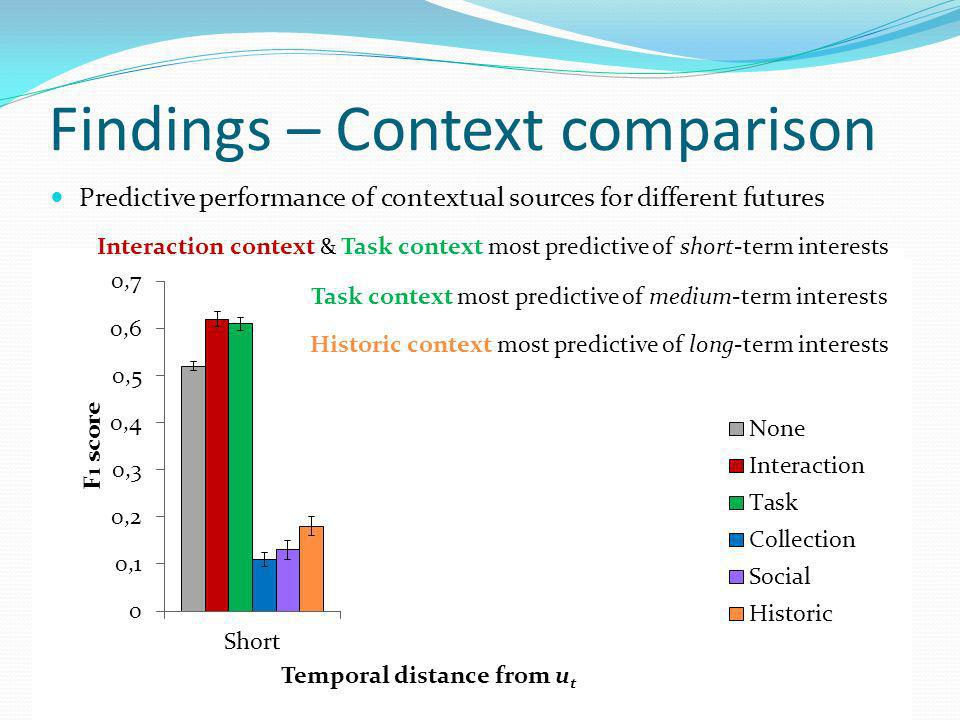 Findings – Context comparison