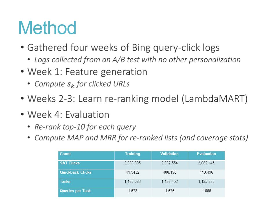 Method Count Training Validation Evaluation SAT Clicks 2,086,335