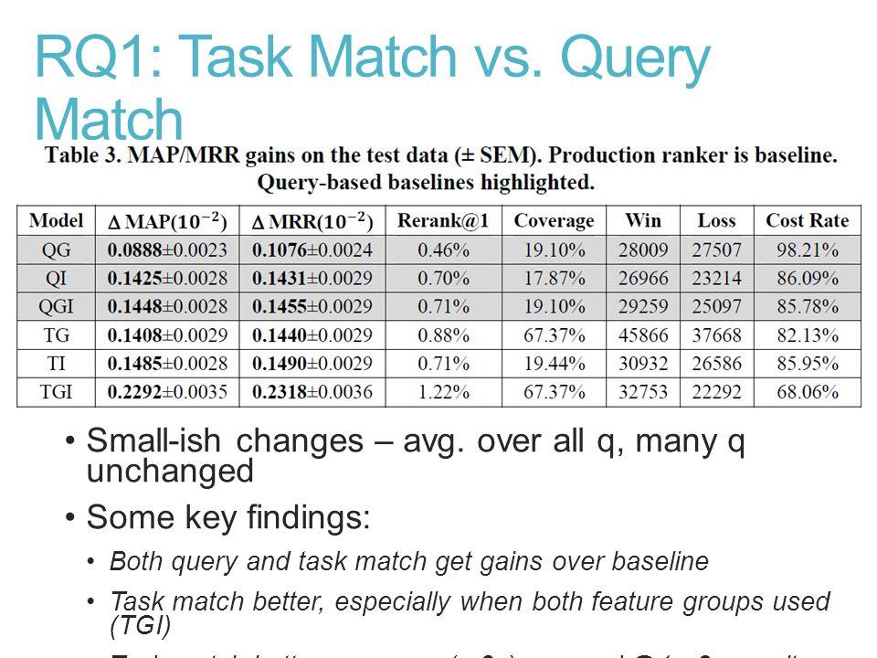 RQ1: Task Match vs. Query Match
