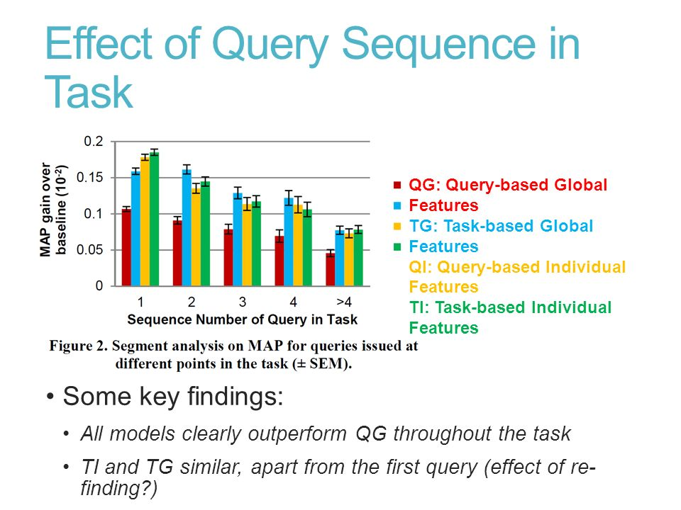 Effect of Query Sequence in Task