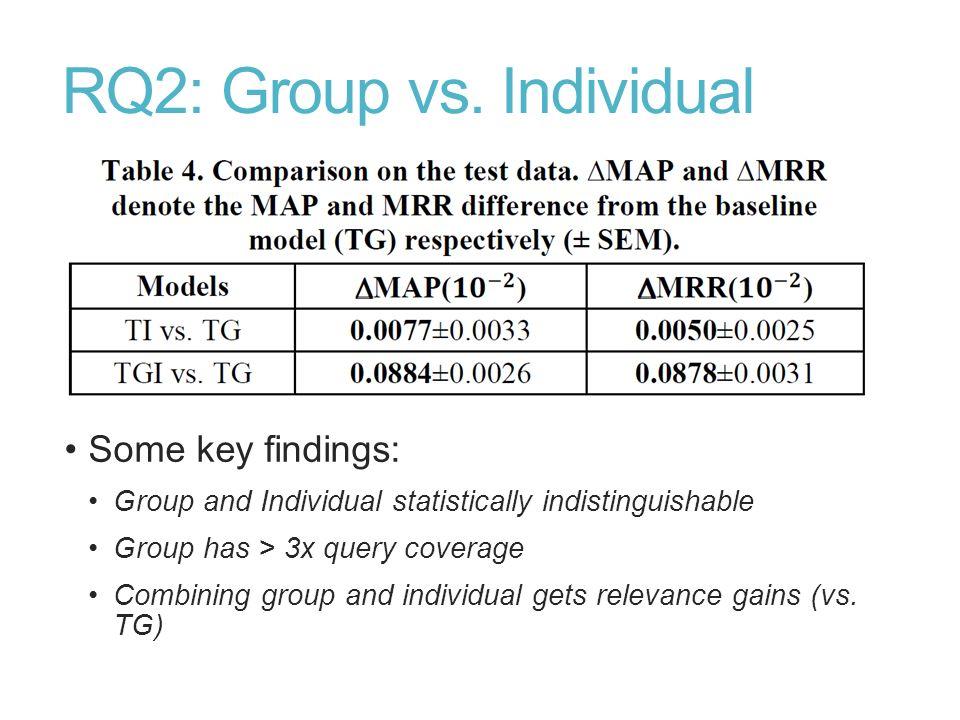 RQ2: Group vs. Individual