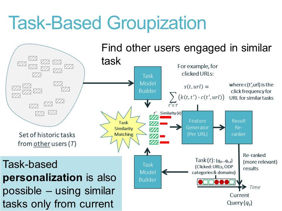 Task-Based Groupization
