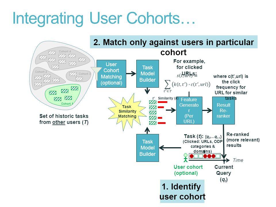Integrating User Cohorts…