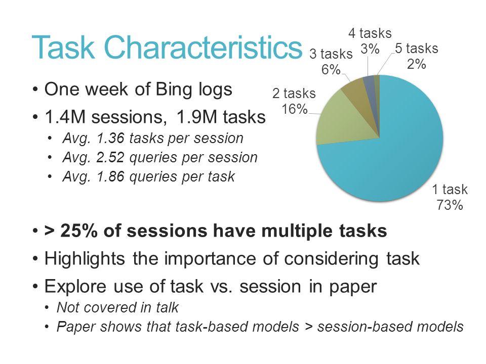 Task Characteristics One week of Bing logs 1.4M sessions, 1.9M tasks