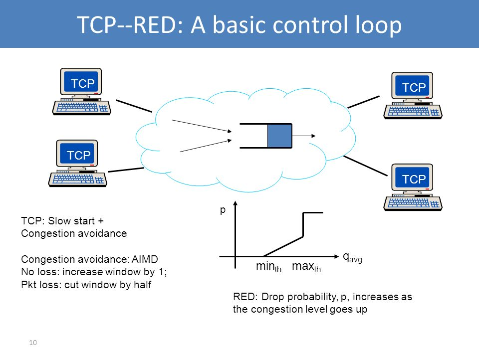 TCP--RED: A basic control loop