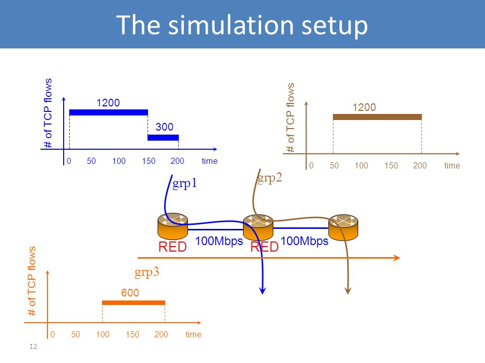 The simulation setup grp2 grp1 RED grp3 100Mbps # of TCP flows 1200