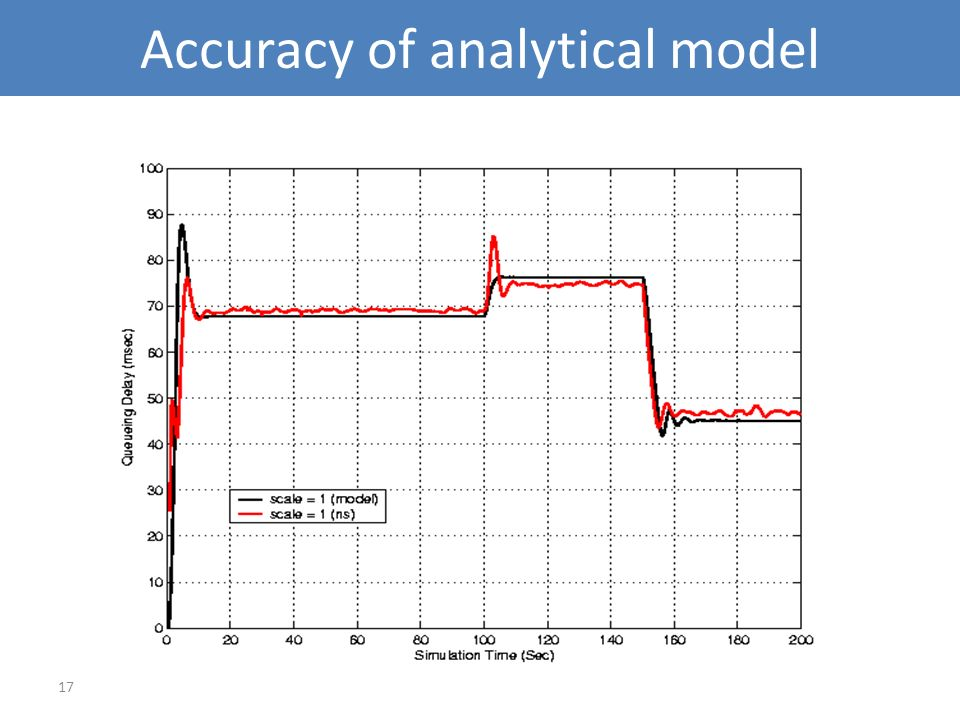 Accuracy of analytical model