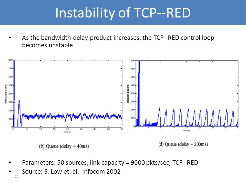 Instability of TCP--RED