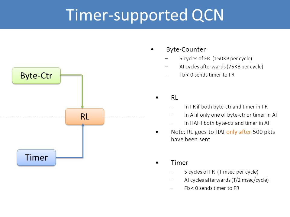 Timer-supported QCN Byte-Ctr RL Timer Byte-Counter RL Timer
