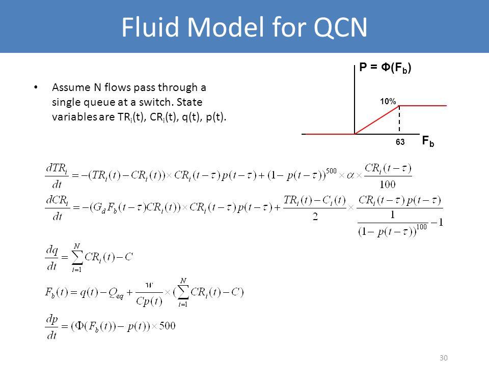 Fluid Model for QCN P = Φ(Fb)