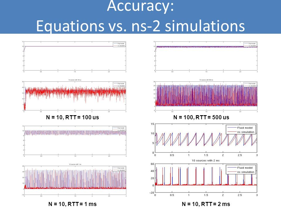 Accuracy: Equations vs. ns-2 simulations