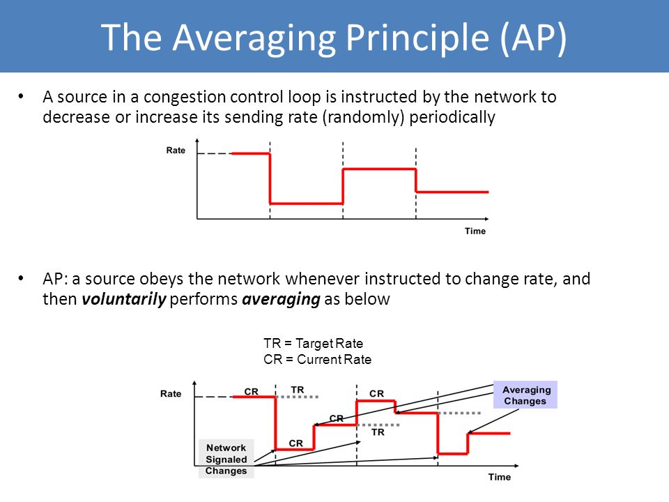 The Averaging Principle (AP)‏