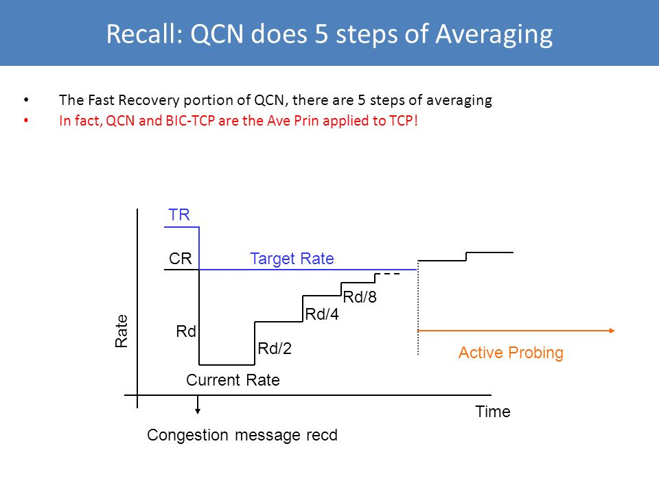 Recall: QCN does 5 steps of Averaging