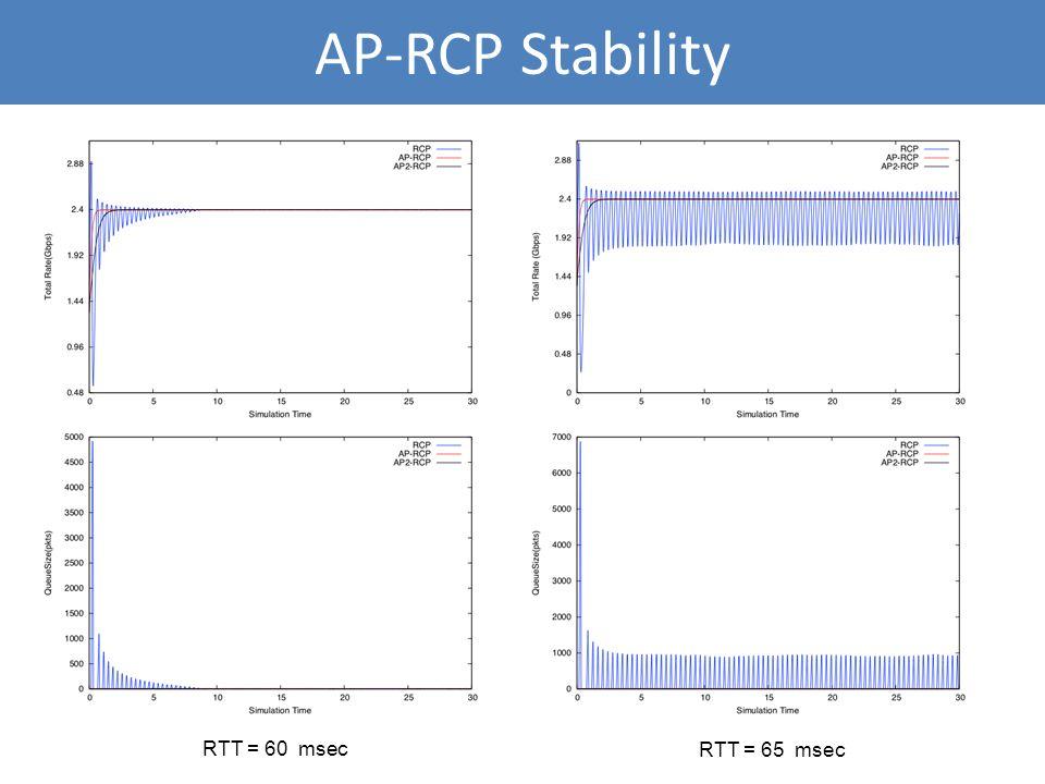AP-RCP Stability RTT = 60 msec RTT = 65 msec