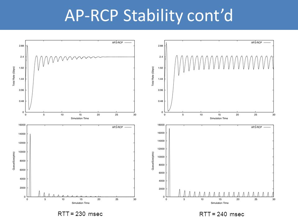 AP-RCP Stability cont'd