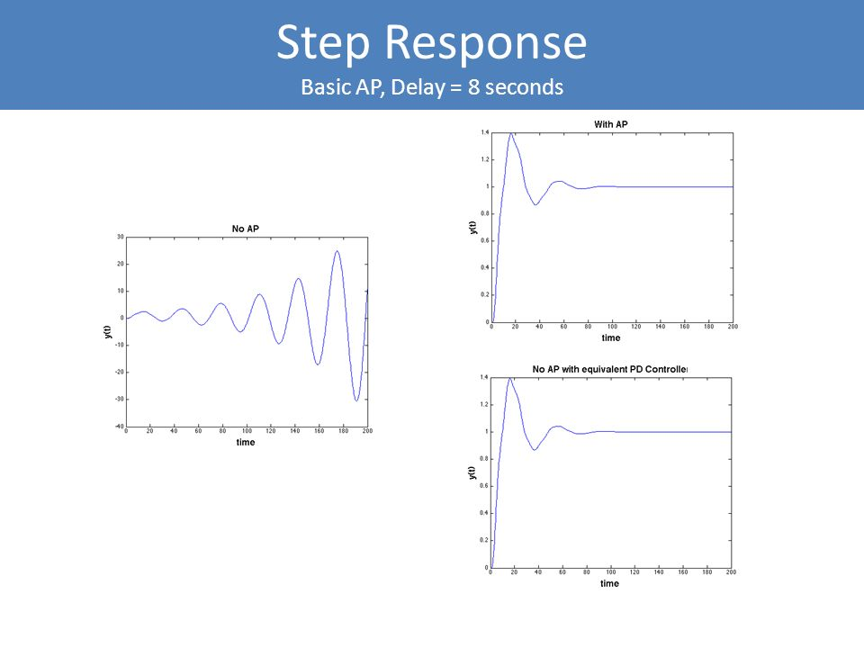 Step Response Basic AP, Delay = 8 seconds