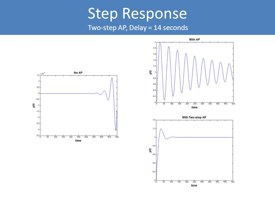 Step Response Two-step AP, Delay = 14 seconds
